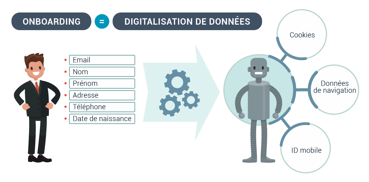 Digitalisation Donnes