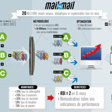 Mail by Mail